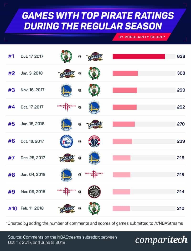 top-pirate-ratings-during-regular-season