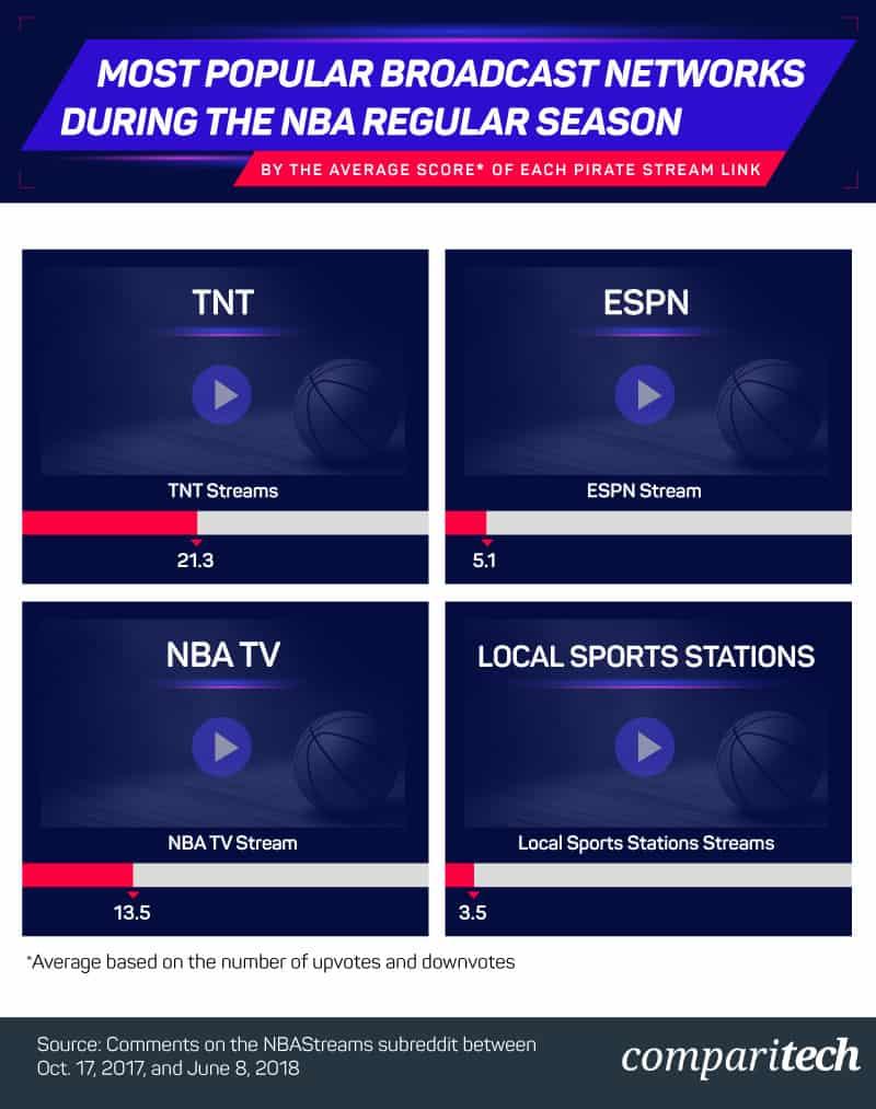 most-popular-broadcast-network-during-nba-regular-season