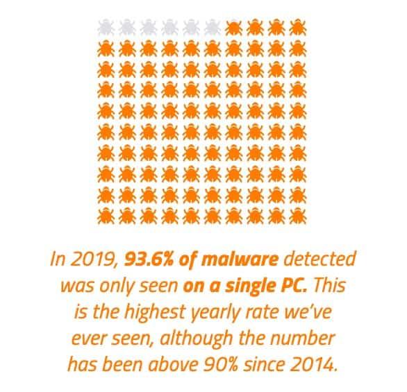 Polymorphic malware.