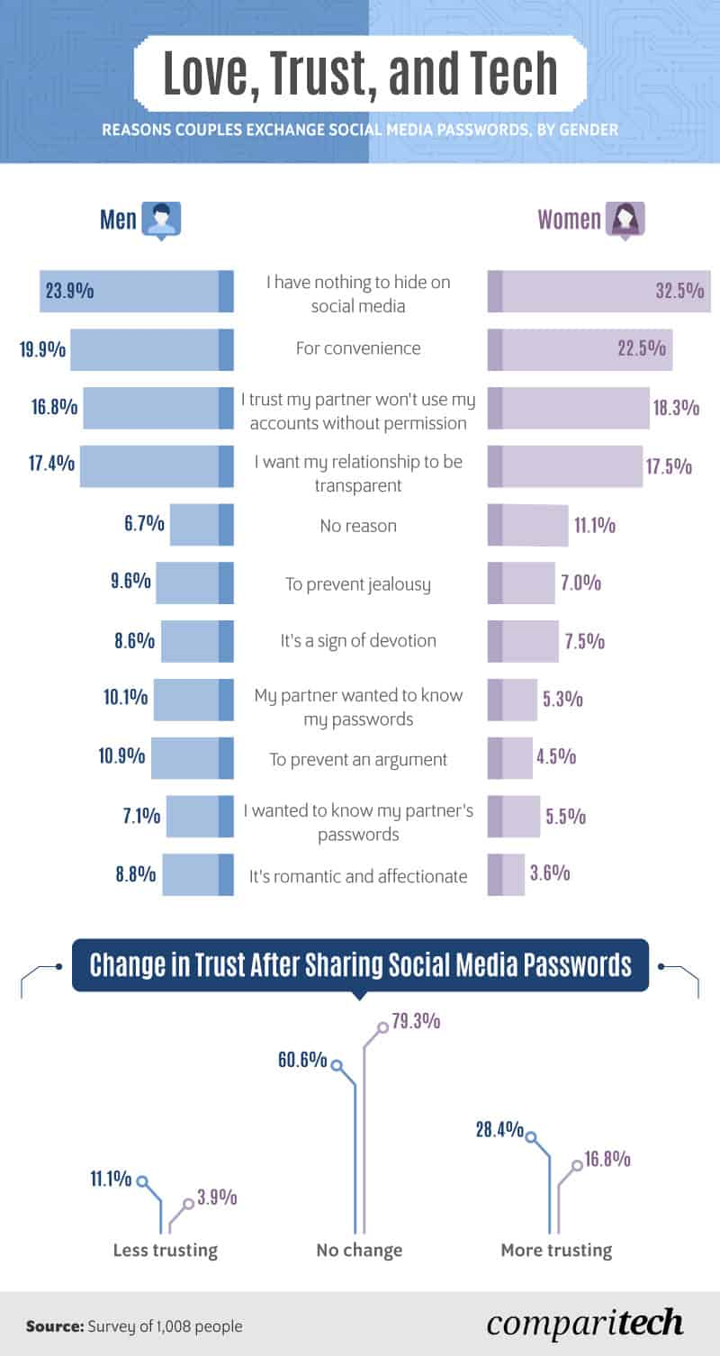 reasons-couples-exchange-social-media-passwords