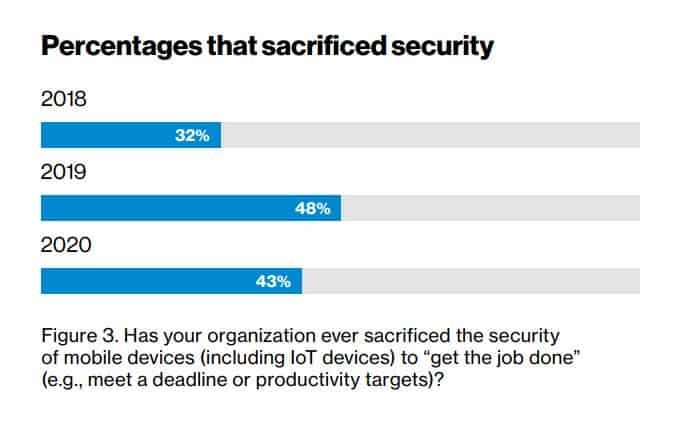 Chart showing percentage of companies that sacrificed security.