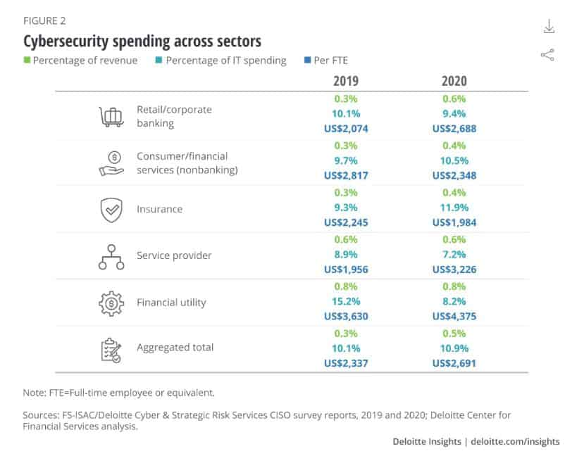 Spending by sector chart.