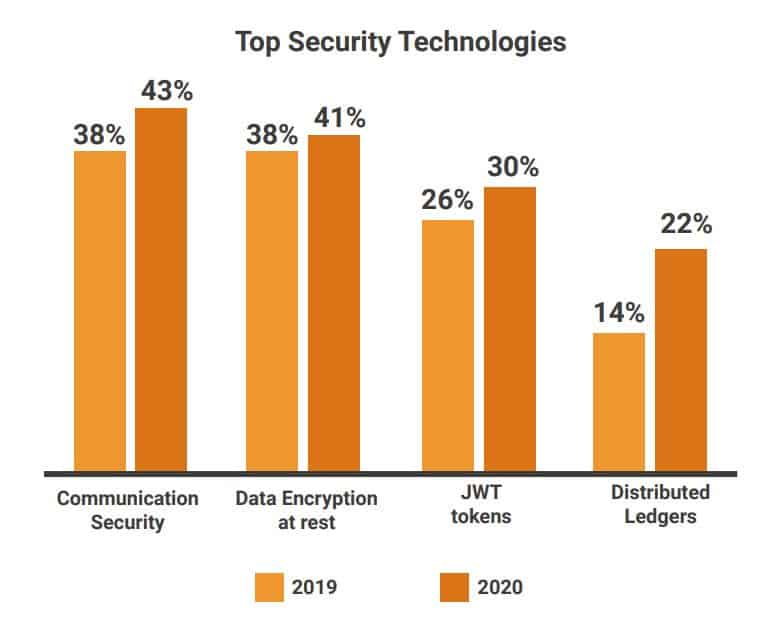 Top security technologies.