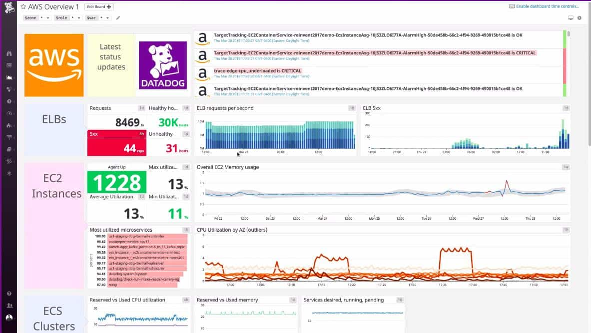 Datadog AWS Monitoring overview dashboard
