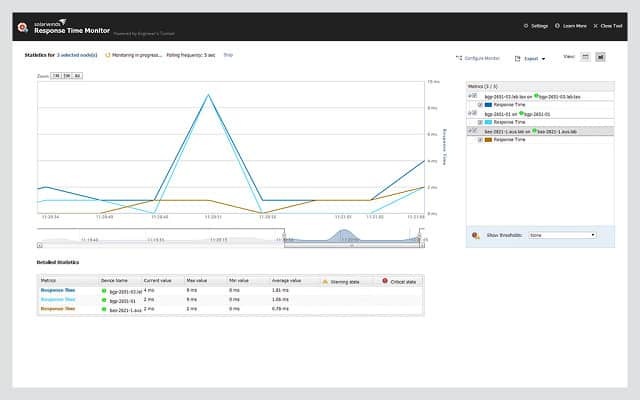SolarWinds Engineers Toolset Response Time Monitor