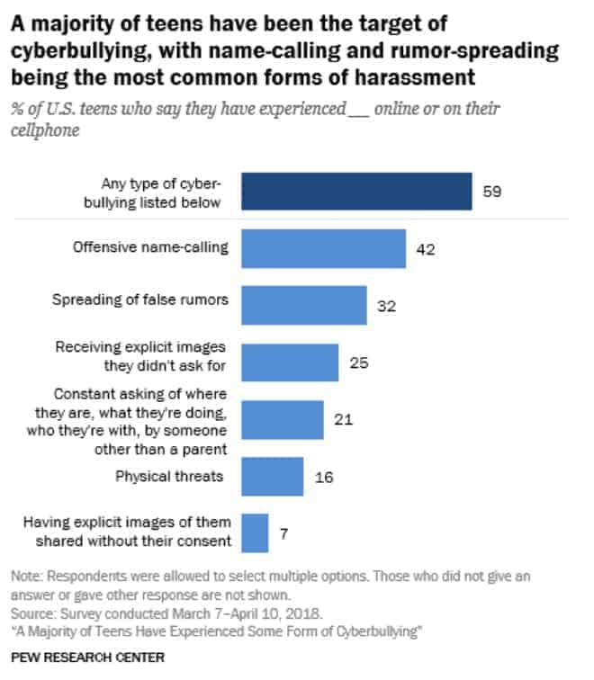 pew cyberbullying study