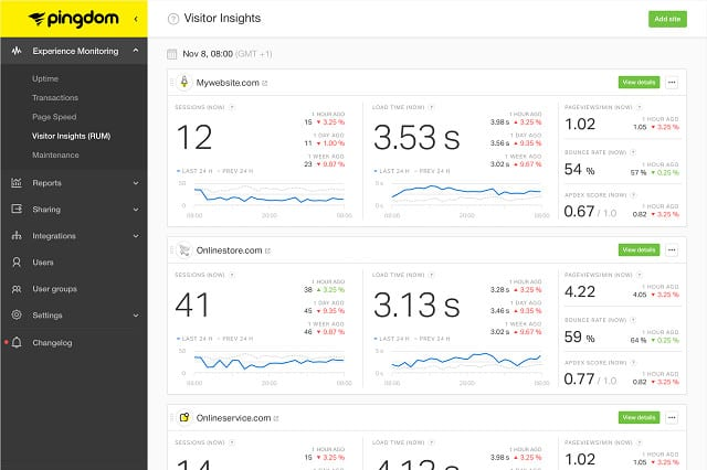 Pingdom - Visitor experience monitoring view