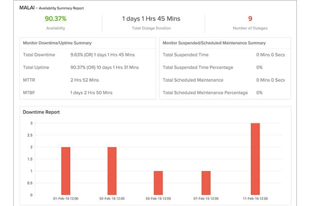 10 Best Internet Monitoring Tools - Improve Your Website Performance