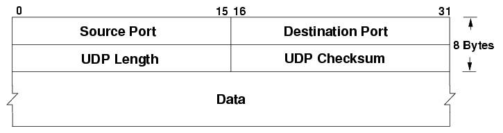 UDP_header