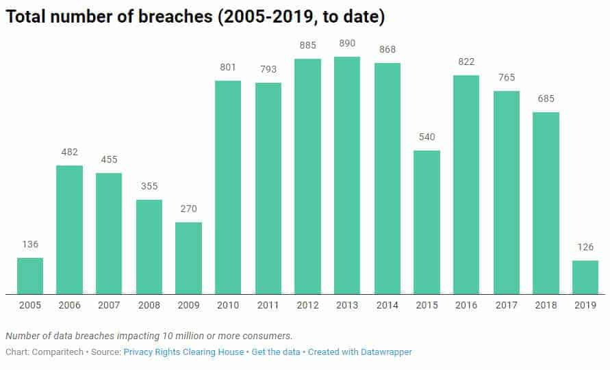 largest databreaches 2019