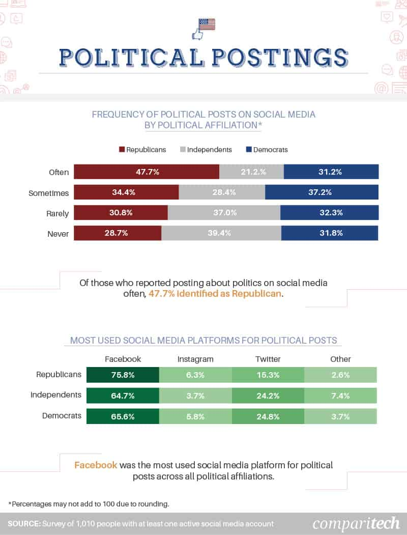 frequency-of-political-posts-party-social-media-platform