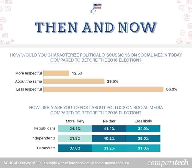 political-discussions-on-social-media-during-2016-election