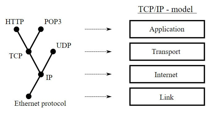 tcp udp ip protocols