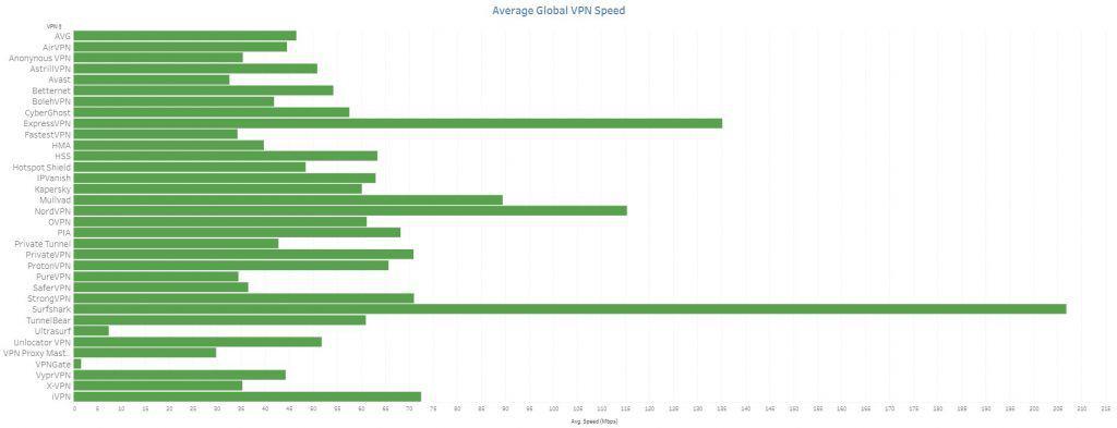 vpn speed test results june 2021