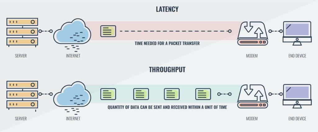 Latency and throughput diagram