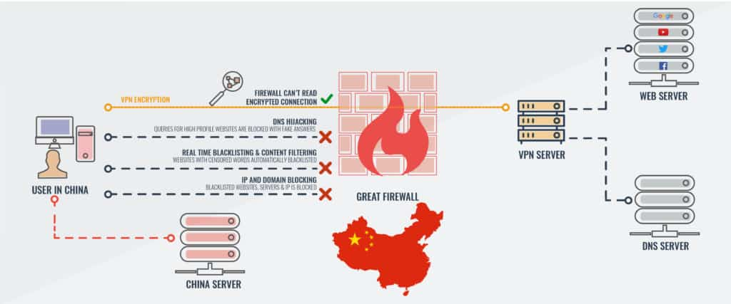China Great Firewall VPN