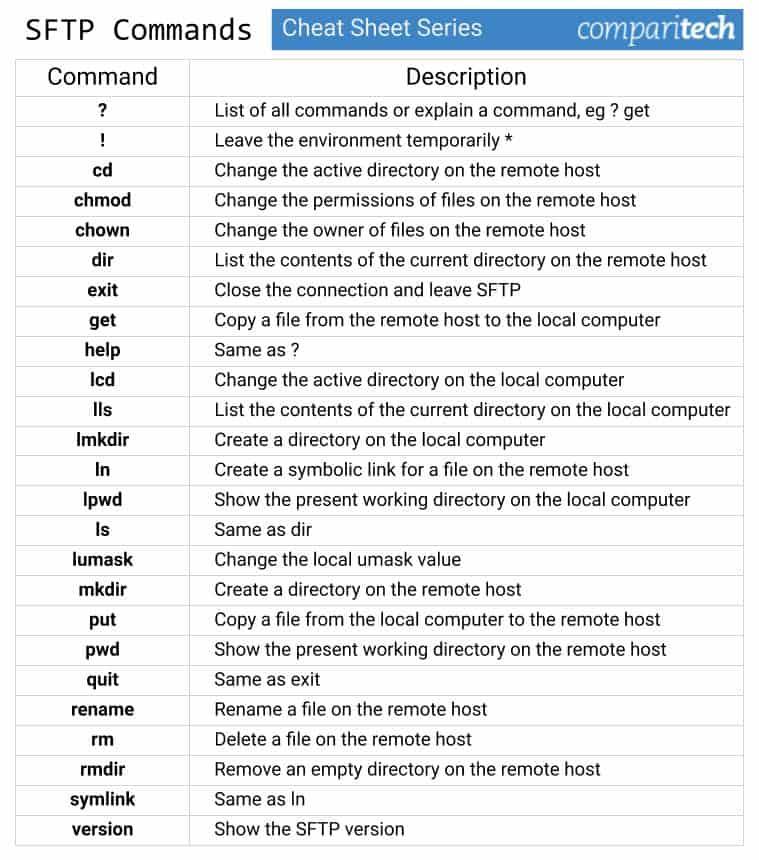 SFTP Commands Cheat Sheet