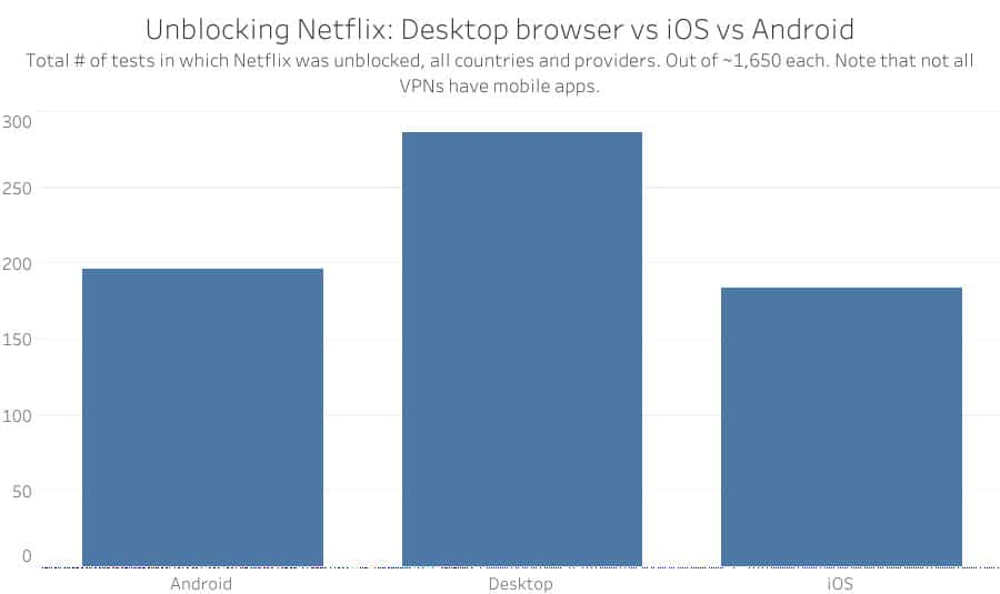 Unblocking Netflix browser vs iOS vs Android