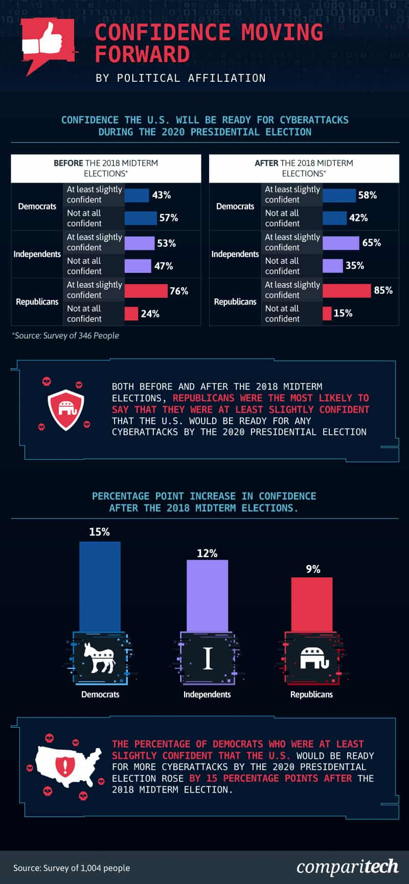 chart-showing-confidence-that-the-us-will-be-ready-for-election-cyberattacks-in-2020-before-and-after-the-2018-midterm-election