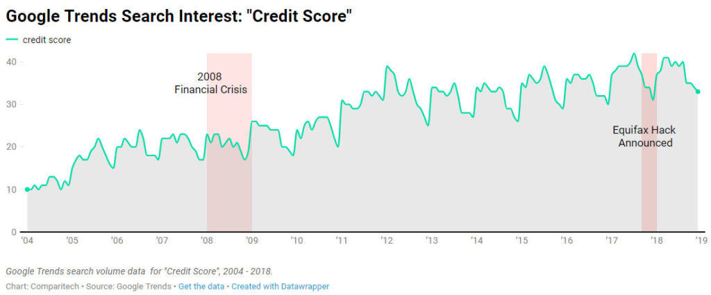 consumer credit reports google trends credit score