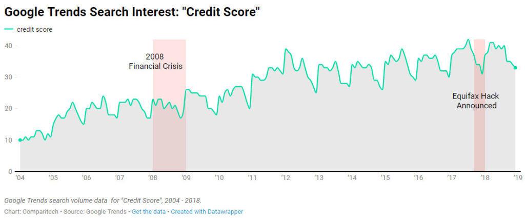 consumer credit reports google trends credit score