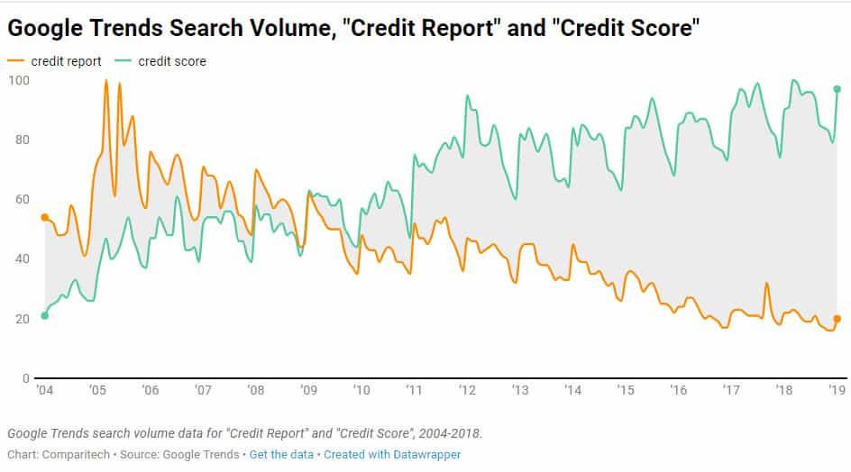 consumer credit reports scores