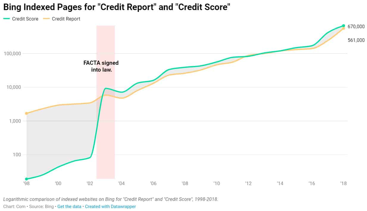 Consumer interest in checking credit scores jumped 230