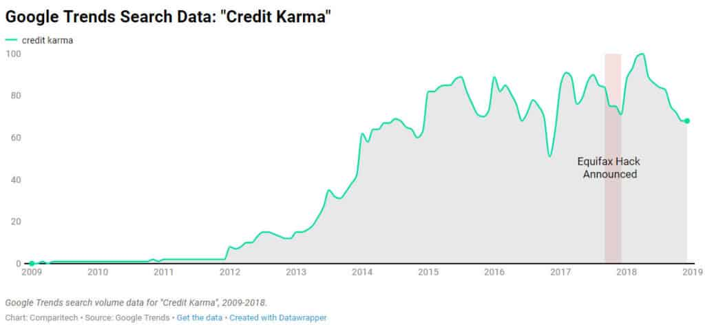 credit karma google trends