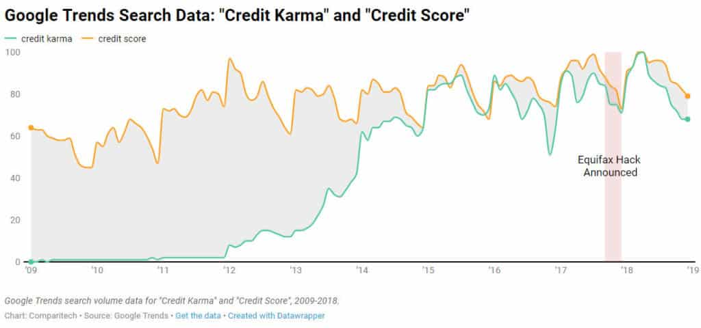 consumer credit google trends credit karma credit score