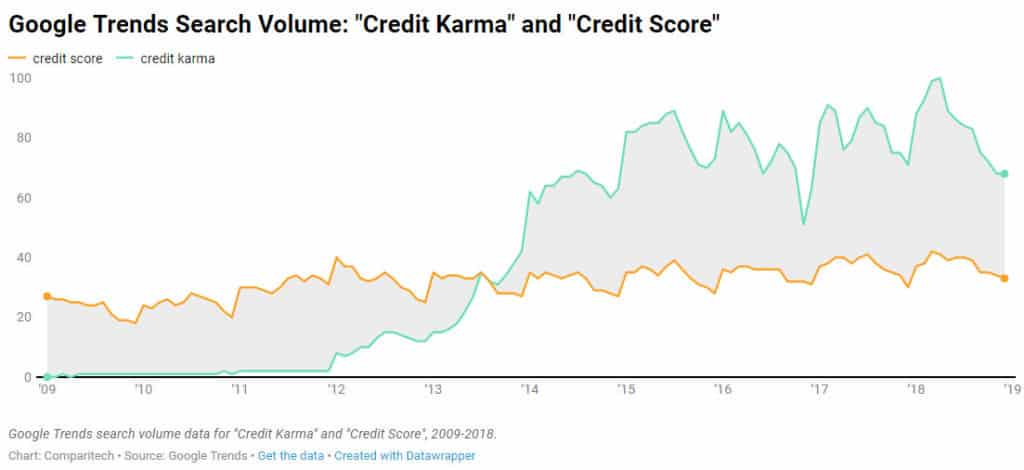 consumer credit report and scores credit karma