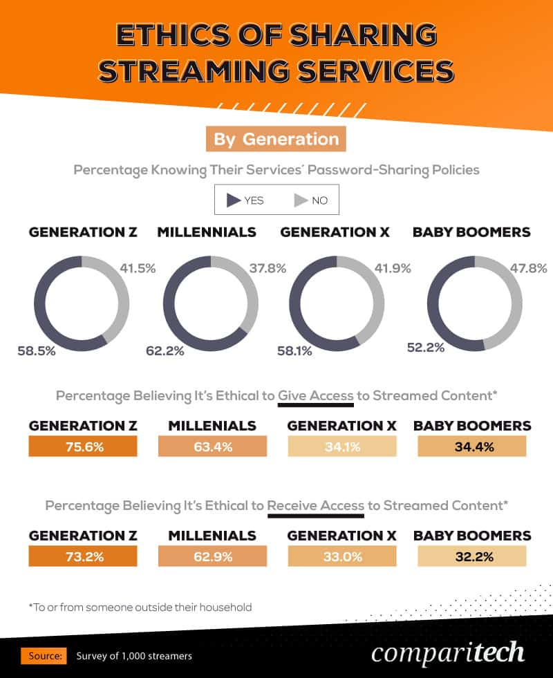 ethics-of-sharing-streaming-services