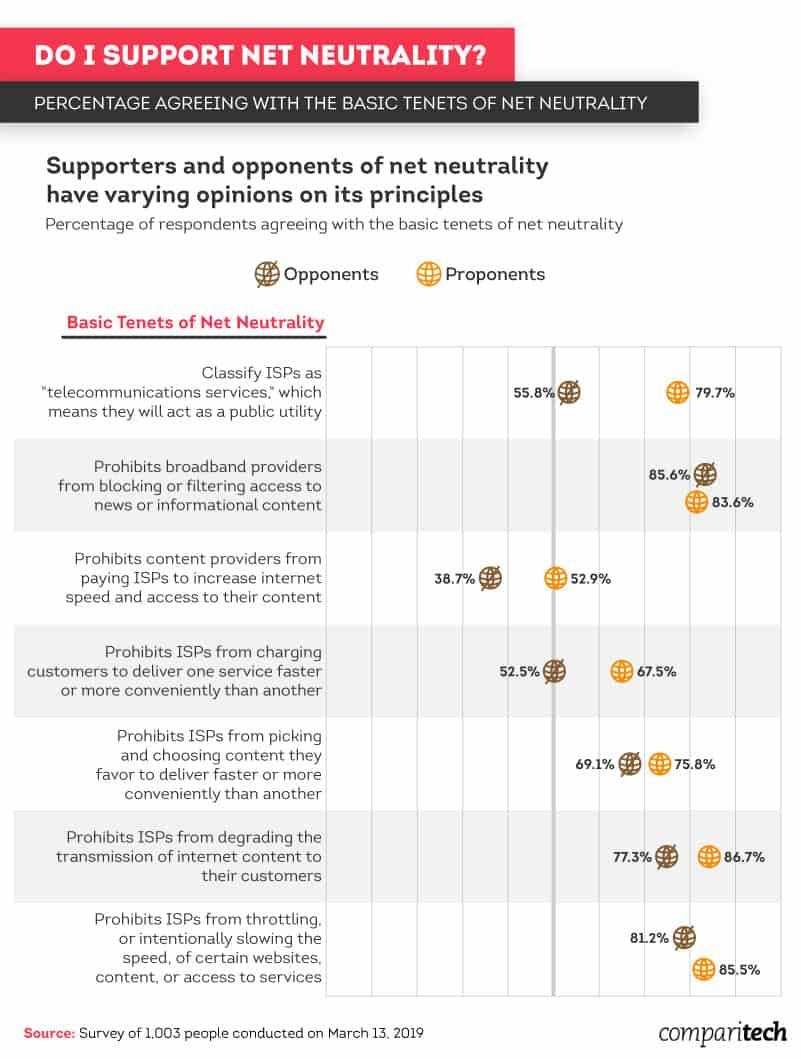 percentage-agreeing-with-the-basic-tenets-of-net-neutrality