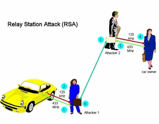 Relay attacks: RSA