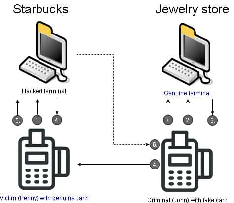Relay attack: contactless card attack