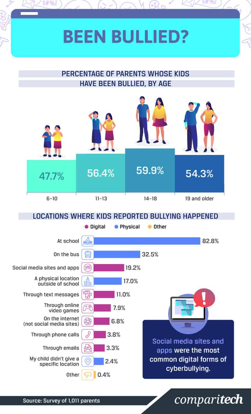 Bullying statistics infographic