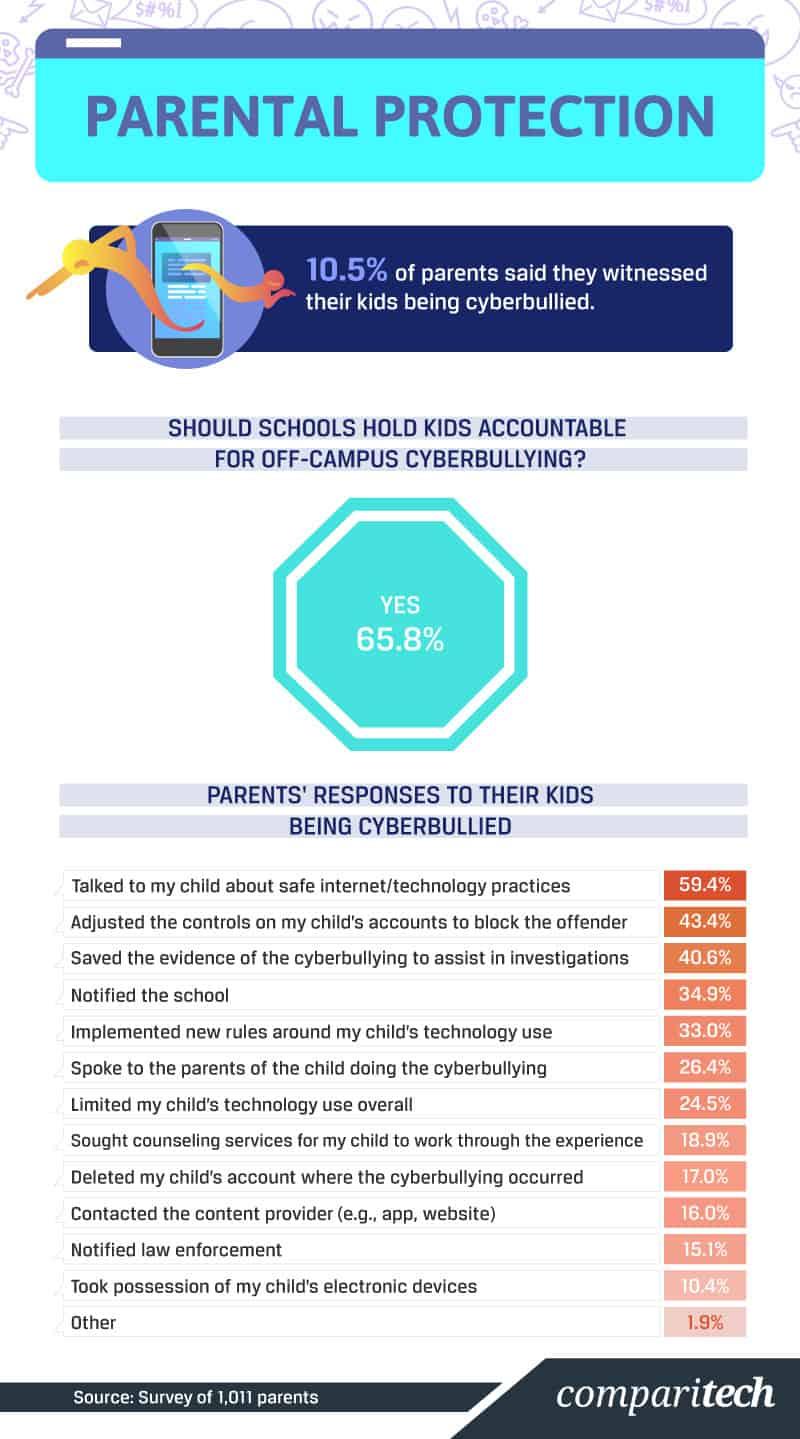 https://cdn.comparitech.com/wp-content/uploads/2019/02/Boundless-Bullies_A2.jpg