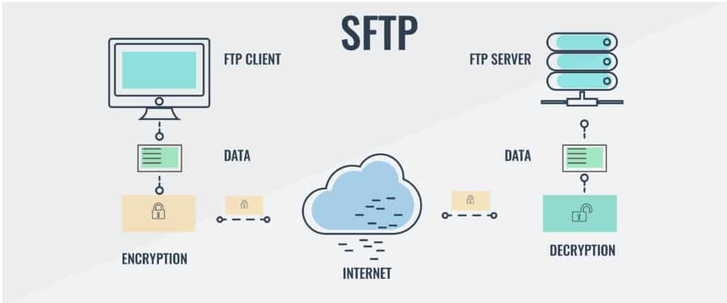 SFTP diagram