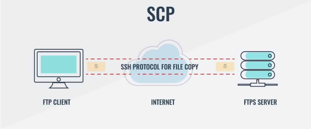18 best free SFTP and FTPS servers for Windows and Linux