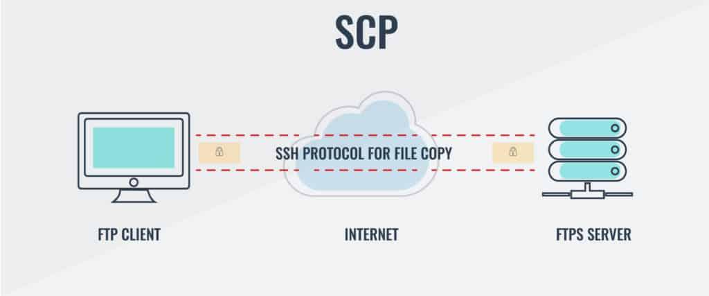 SCP diagram