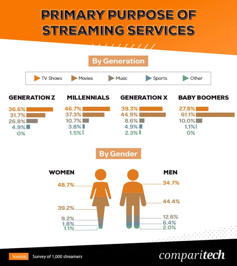 primary-purpose-of-streaming-services