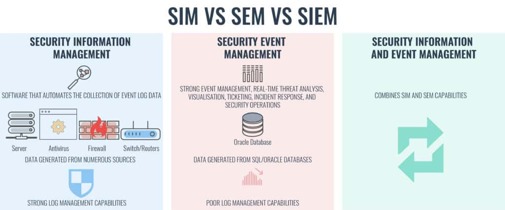 9 Best SIEM Tools: A Guide to Security Information and Event
