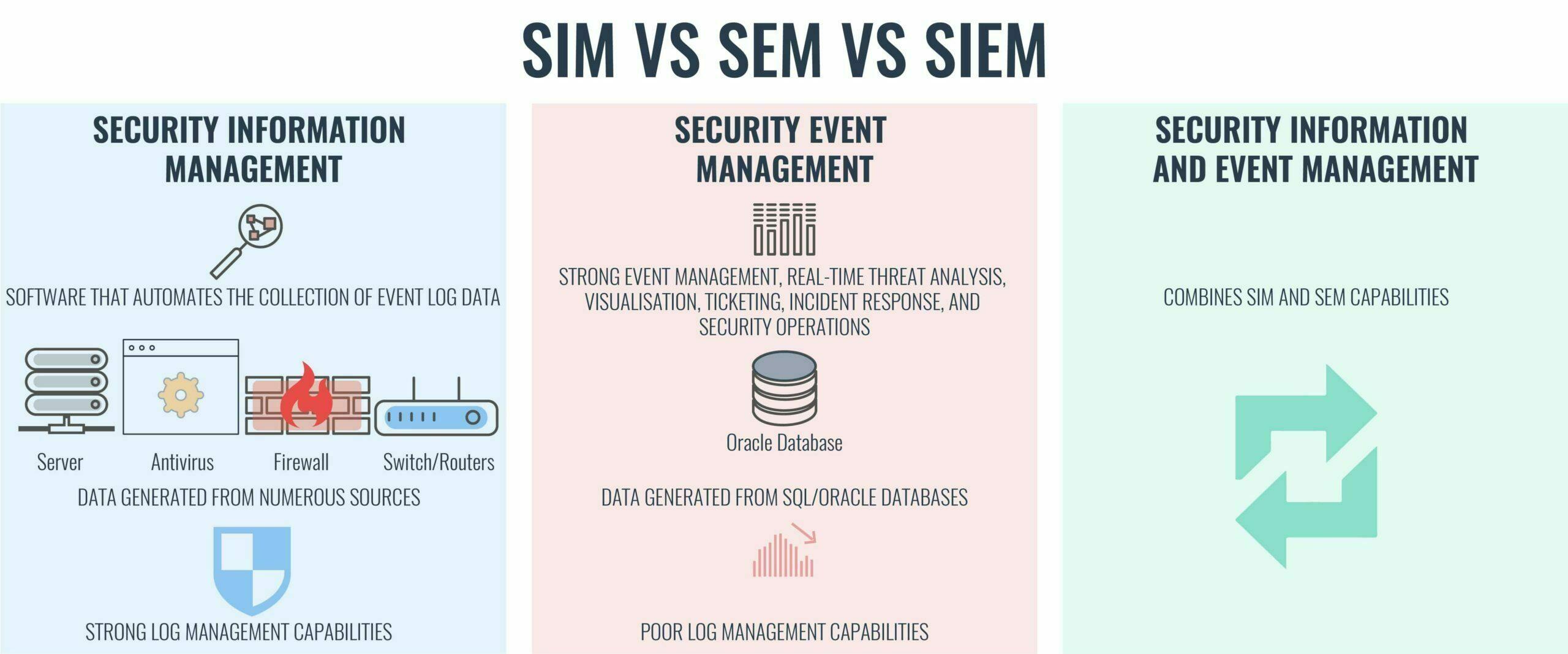 SIEM vs SIM vs SEM