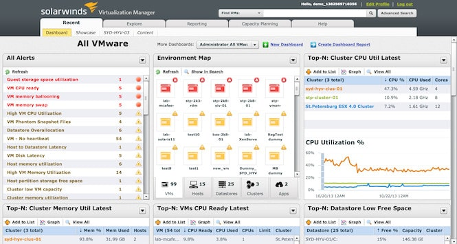 SolarWinds Virtualization Manager Screenshot
