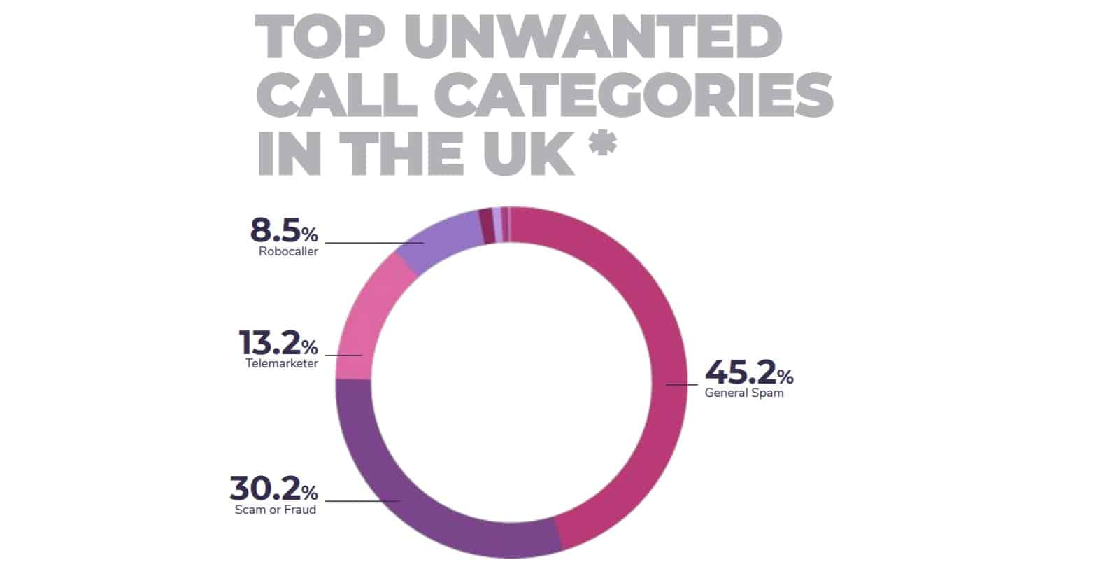 Spam call categories UK