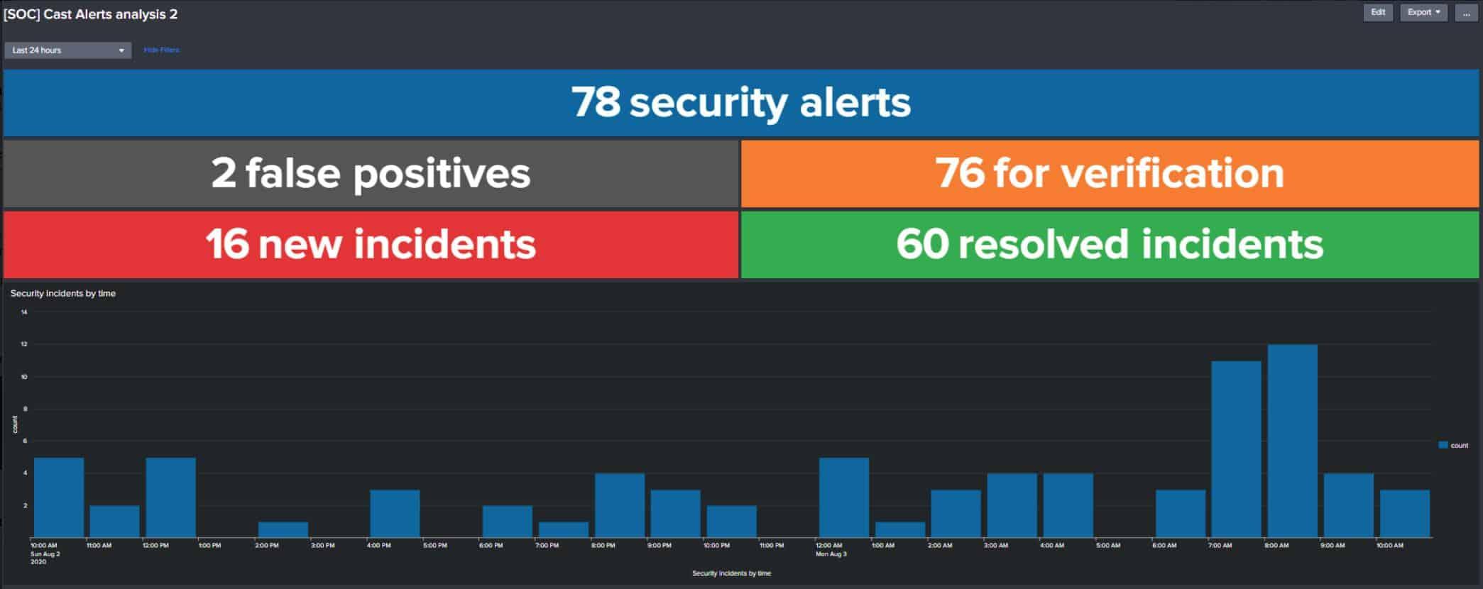 UnderDefense SIEM - Alerts Analysis view
