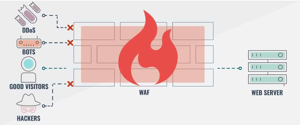 11 Best Web Application Firewalls (WAFs) Cloud-based