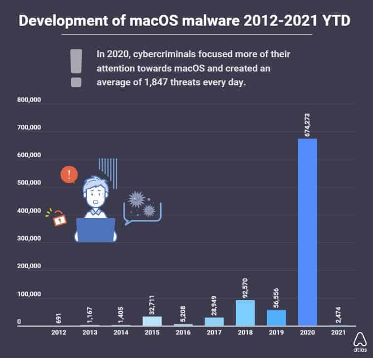 Mac malware increase.