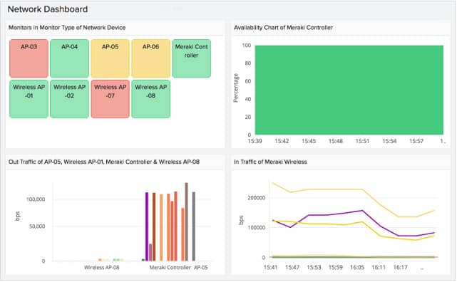 Site24x7 Network dashboard view