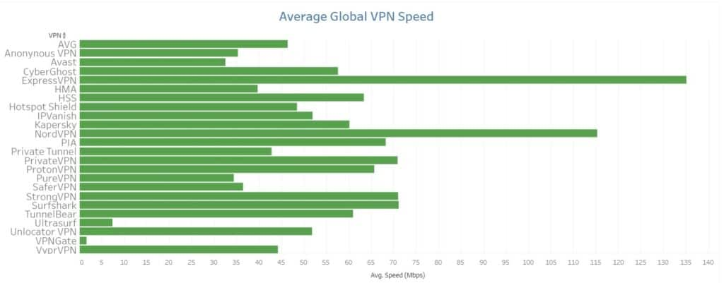 Average Global VPN Speed