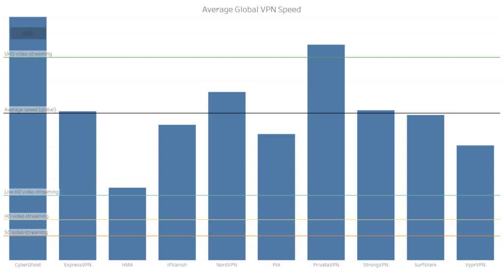 vpn speed tests feb 2019
